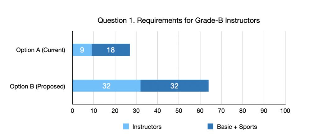 Requirements for B-Grade Instructors